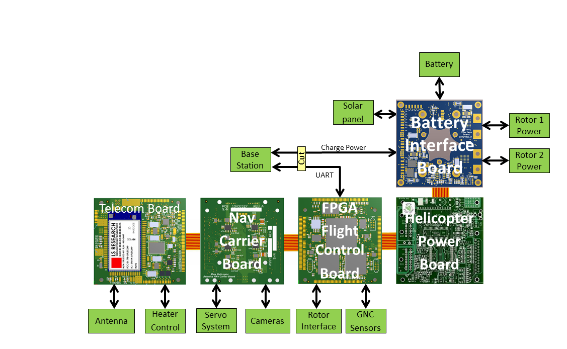 Avionics Boards shown in unfolded configuration together with key interfaces