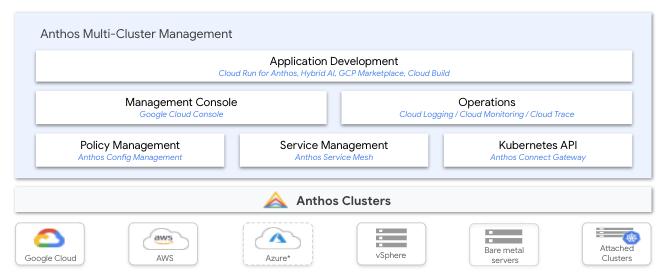 Anthos, a modern application platform