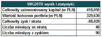 Regularne inwestowanie - wynik polskich akcji i WIG20