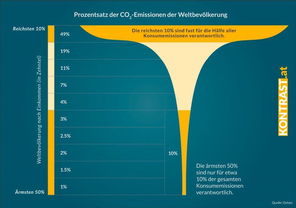 Reiche sind mit ihrem hohen CO2 Ausstoß die Verursacher der Klimakrise