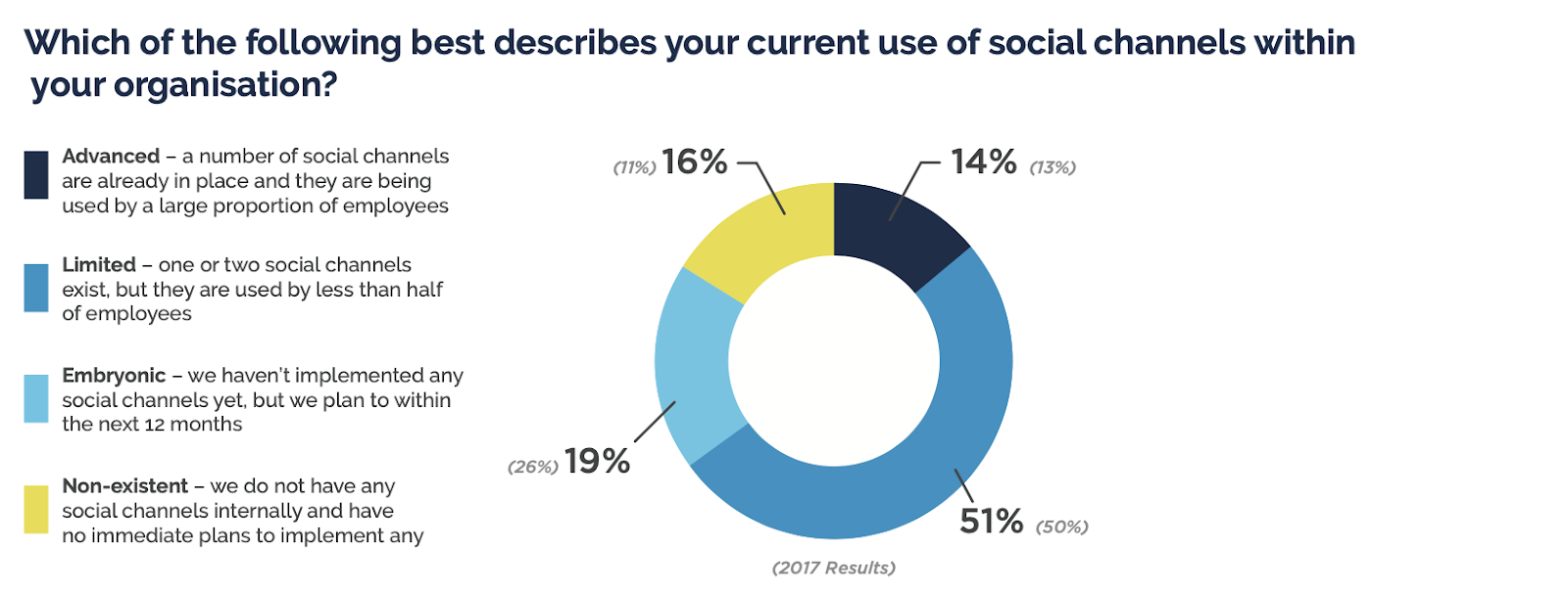 """A pie chart showing that most organizations have """"limited use"""" of social channels"""