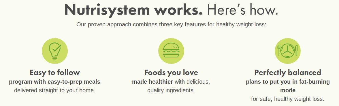Nutrisystem ofrece versiones saludables de alimentos comunes que la gente suele disfrutar.