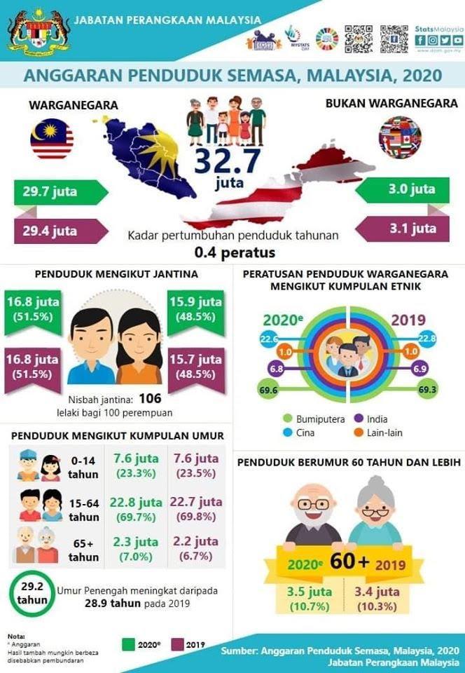Jabatan Perangkaan Dedah Penduduk Malaysia Lebih Ramai Lelaki Berbanding Wanita 1