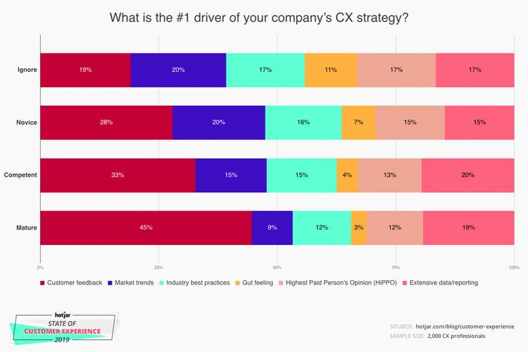 CX companies listen to customer feedback