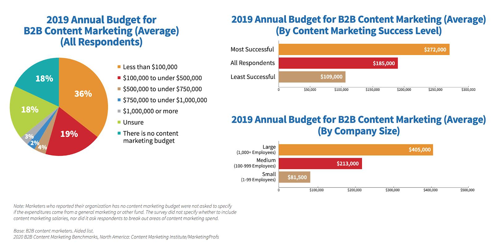 Annual budget average estimates