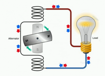 Dòng điện là gì ?