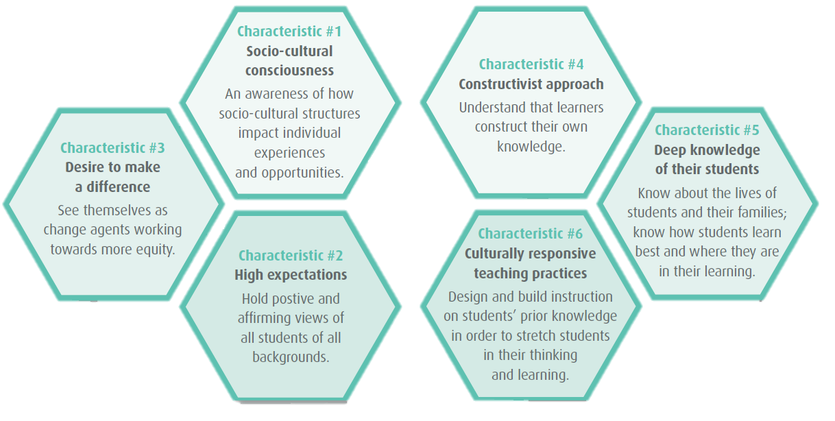 6 characteristics of culturally responsive teachers: socio-cultural consciousness, high expectations, desire to make a difference, constructivist approach, deep knowledge of their students, and culturally responsive teaching practices.
