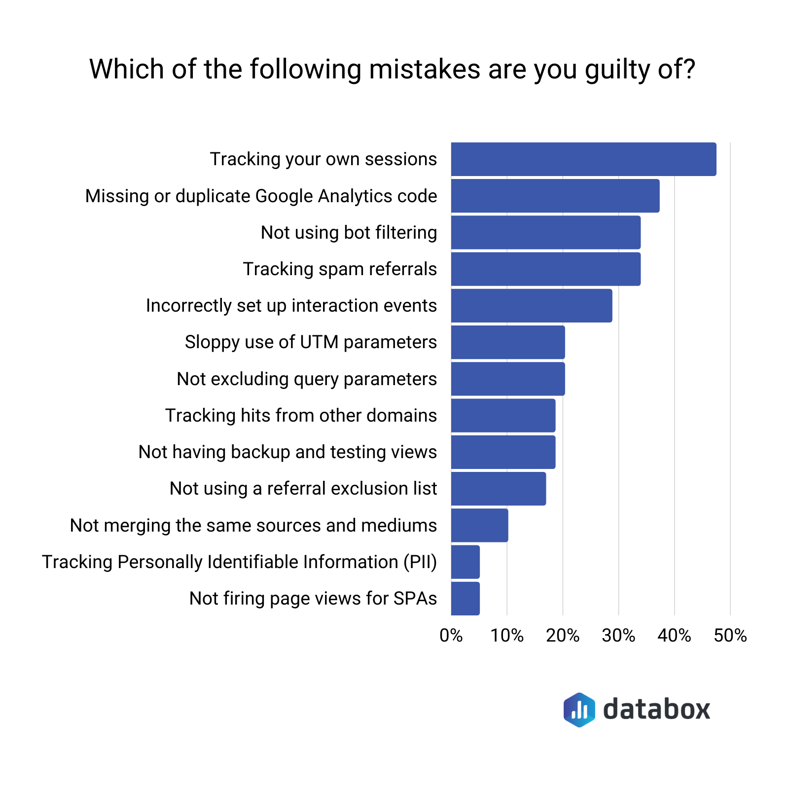 poll showing the most common google analytics tracking mistakes