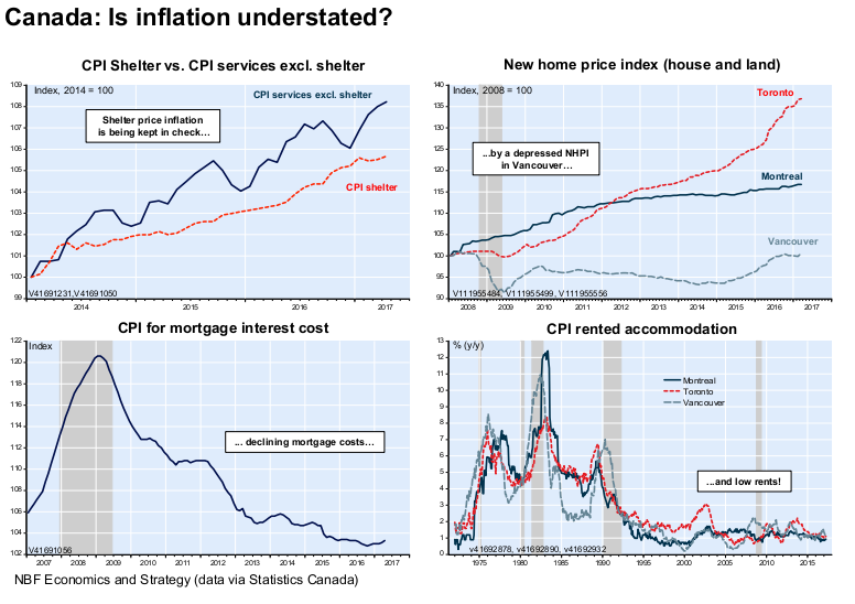 Macro Man Canada House Prices Cad