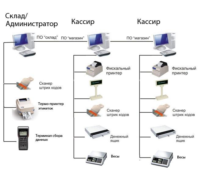 Система автоматизации магазина