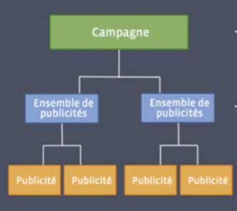 la structure d'une publicité Facebook