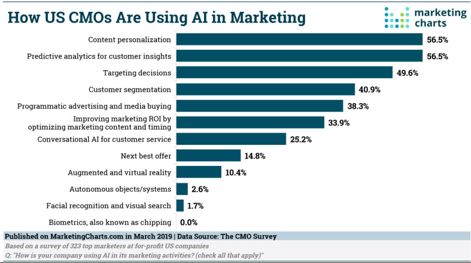The Real Reason Sales and Marketing Teams Use AI