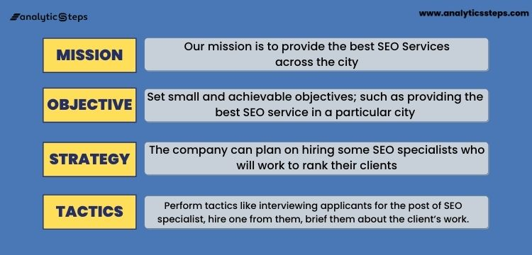 The image shows the MOST Analysis for an SEO Company.
