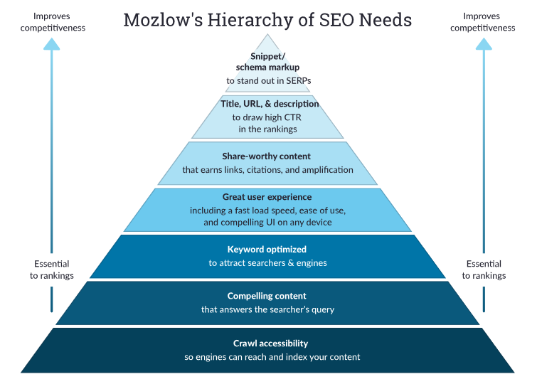 A pyramid-shaped chart showing how different elements of SEO are graded according to how essential they are. The lower tiers are 'essential to rankings' and the higher tiers 'improve competitiveness'. Bottom tier: Crawl accessibility (so engines can reach and index your content). 2nd tier: Compelling content (that answers the searcher's query). 3rd tier: Keyword optimized (to attract searchers and engines).4th tier: Great user experience (including fast load speed, ease of use, and compelling UI on any device). 5th tier: Share-worthy content (that earns links, citations, and amplification). 6th tier: Title, URL, & description (to draw high CTR in the rankings). Top tier: Snippet/schema markup (to stand out in SERPs).