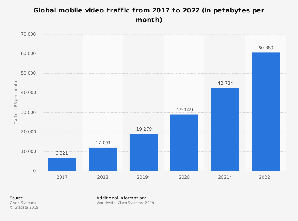 mobile video trends