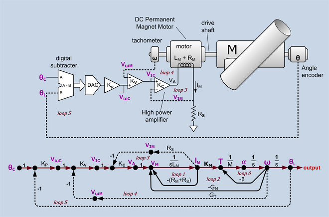https://upload.wikimedia.org/wikipedia/commons/thumb/1/10/Position_servo_and_signal_flow_graph.png/660px-Position_servo_and_signal_flow_graph.png