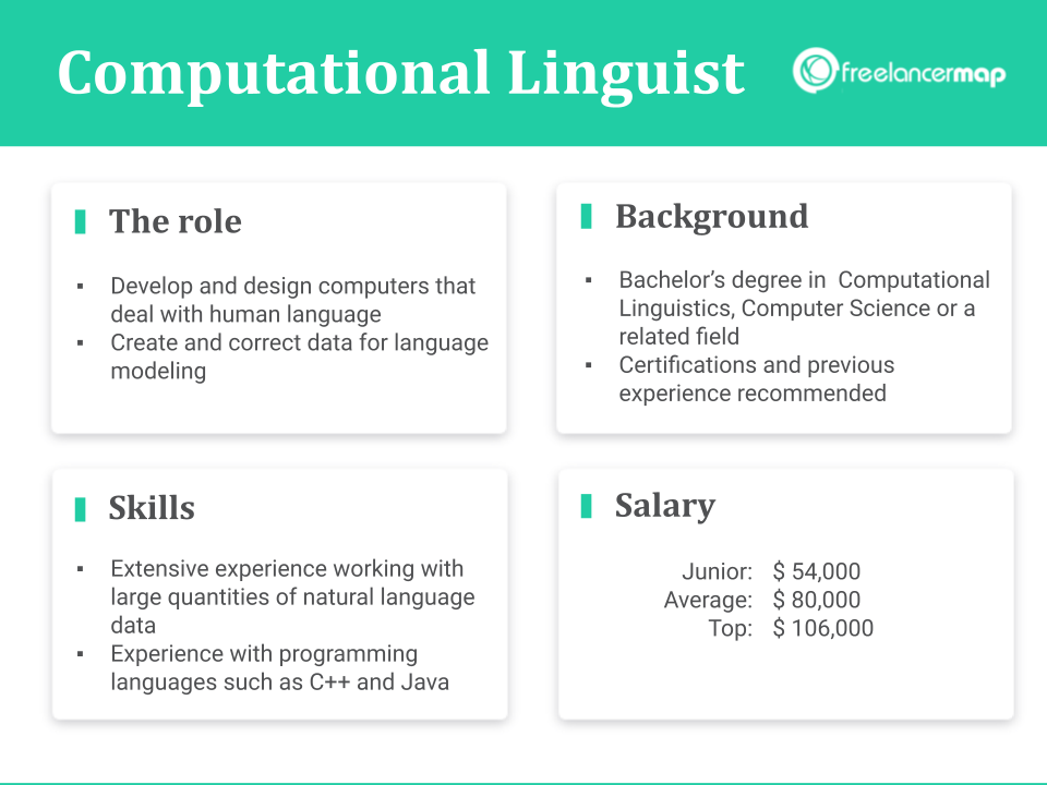 Role Overview: tasks, skills, background and salary of a Computational Linguist