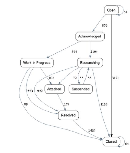 Process Mining Technology for Data Analysis & Visualization