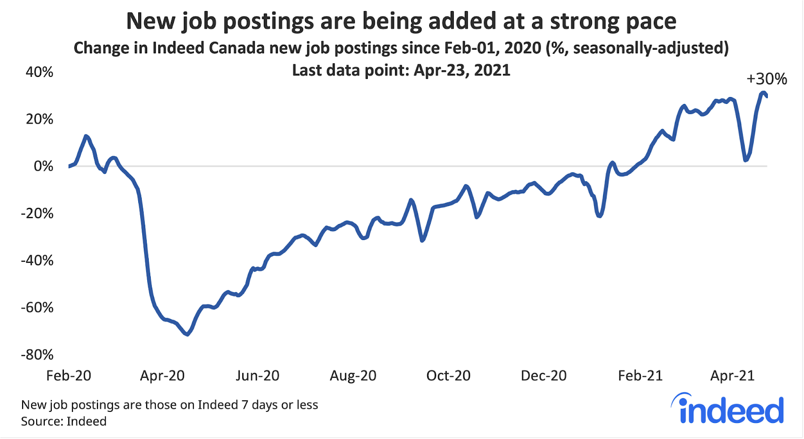 """Line graph titled """"New postings dip over Easter, but momentum remains strong."""""""
