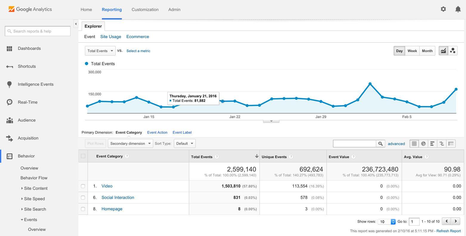 На фото – админпанель 2 в сервисе Google Analytics