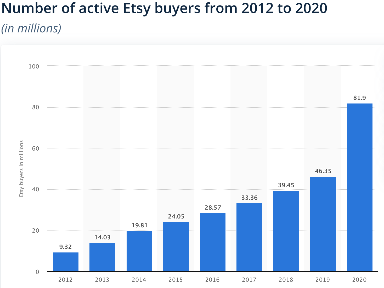 Number of Etsy buyers 2012-20