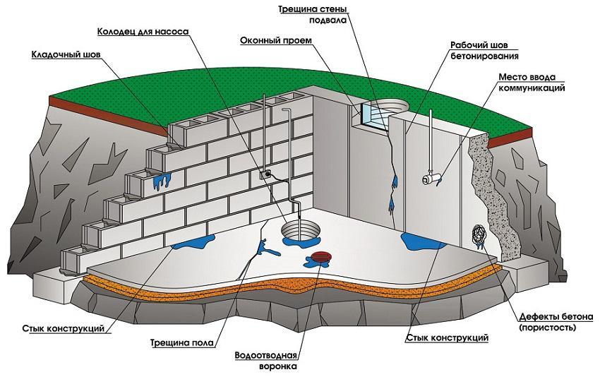 Картинки по запросу гидроизоляция подвала