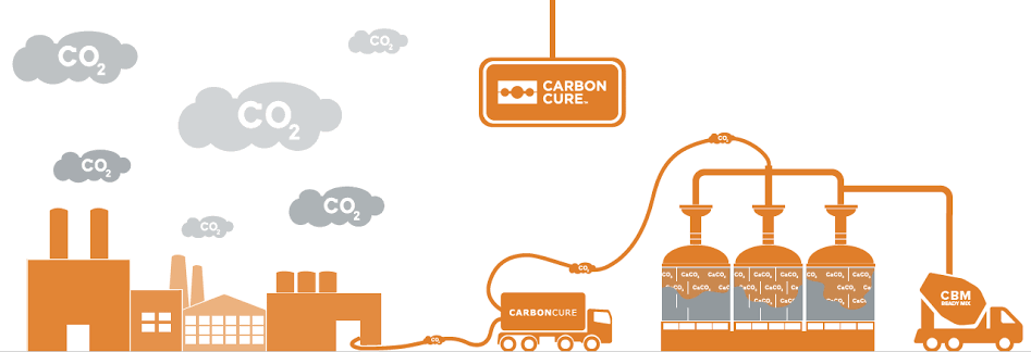 CarbonCure - The Strong Concrete to Bid Carbon Waste Goodbye