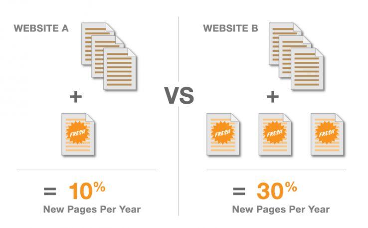 добавление новых страниц как фактор ранжирования
