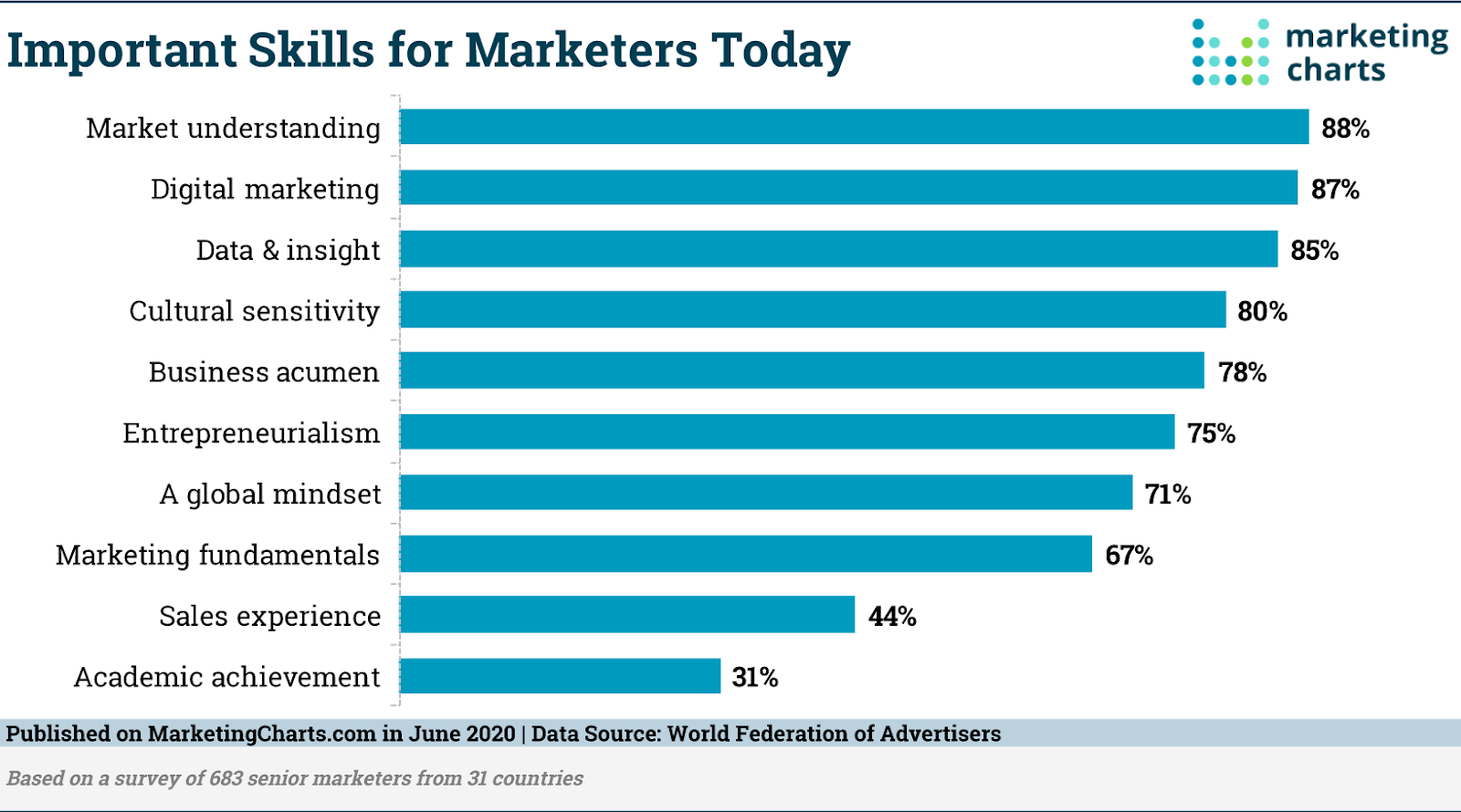 WFA Important Skills for Marketers Today Jun2020