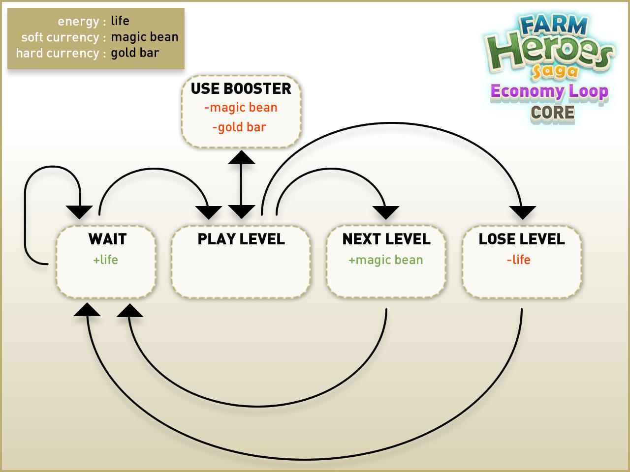 FHS_EconomyLoopBasic.jpg