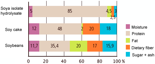 Compared composition of different soy-based products