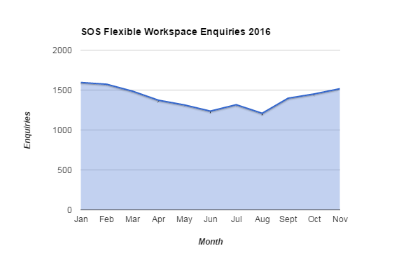 SOS flexible workspace enquiries