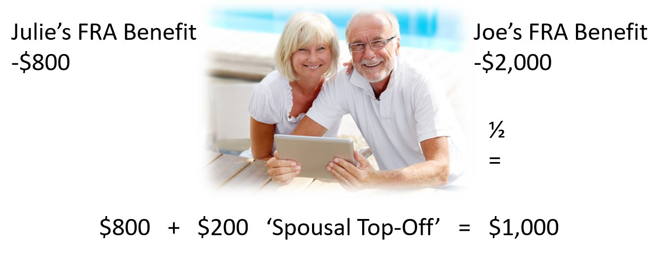 social security spousal benefit calculation example