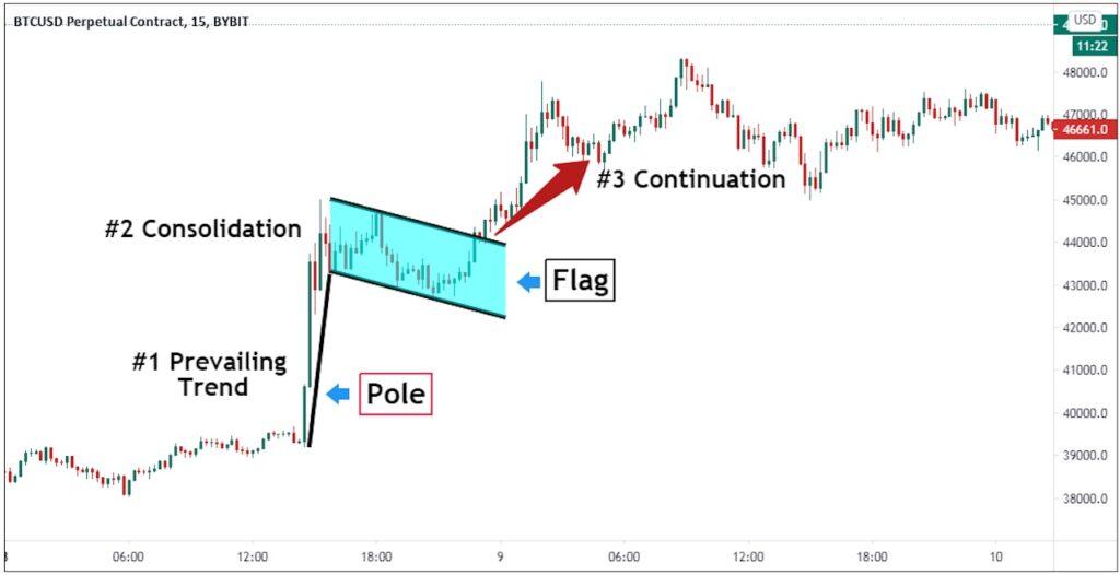 Bull flag explanation