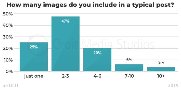 инфографика зависимость эффективности контента от количества изображений в посте