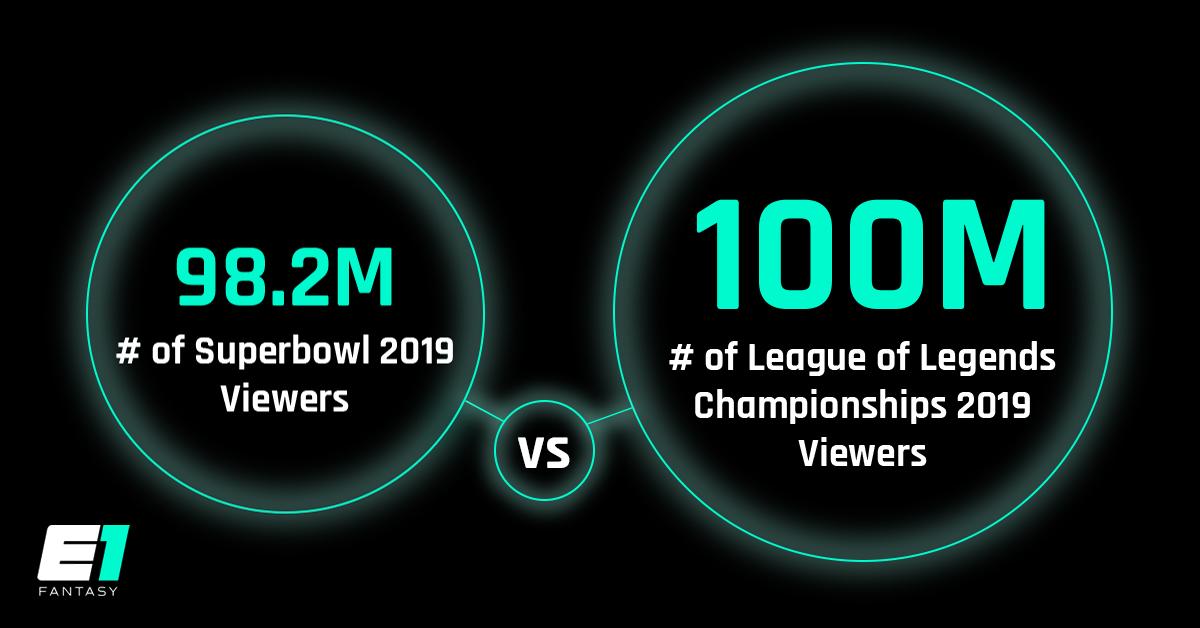 Esports Billion Dollar Industry, 100m Viewers
