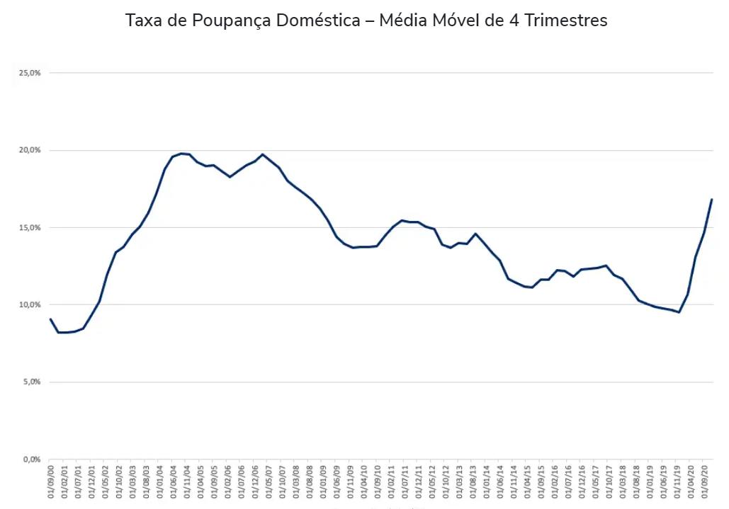 Gráfico apresenta taxa de poupança doméstica – média móvel de 4 trimestres.