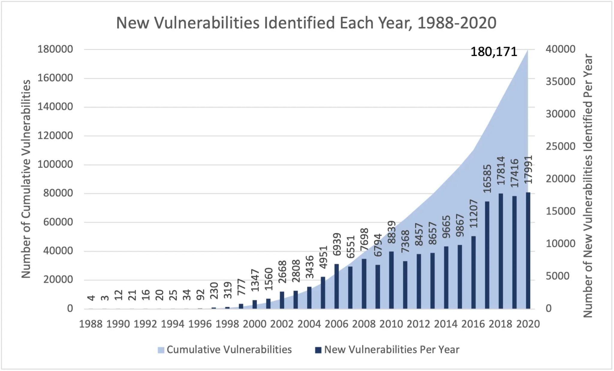 History pf cyber vulnerabilities