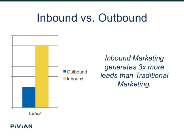 inbound lead generation - inbound generates more leads than traditional marketing