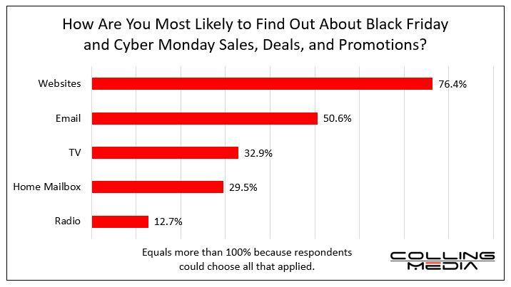 National Survey: Black Friday, Cyber Monday 2019 Spending