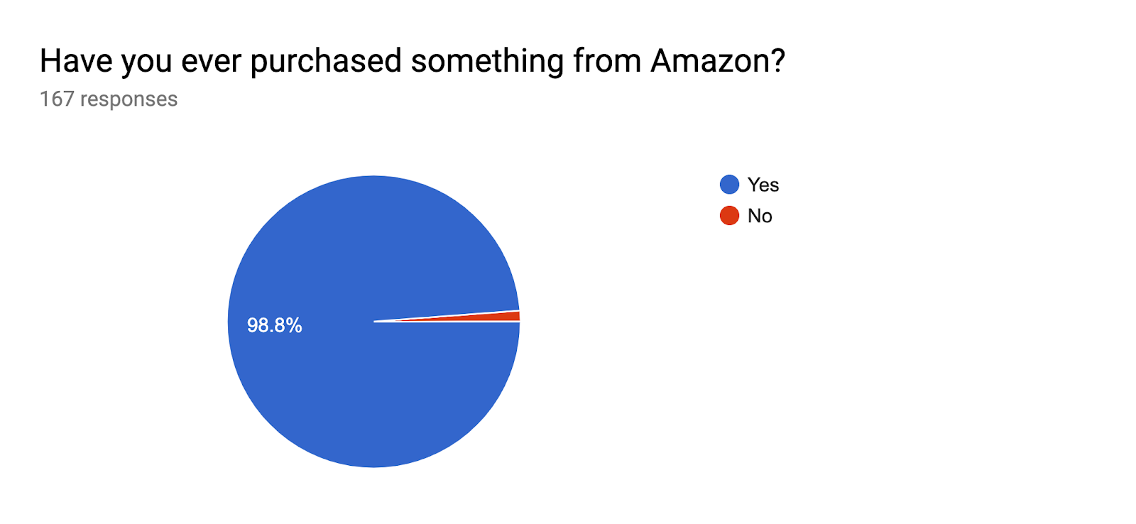 Forms response chart. Question title: Have you ever purchased something from Amazon?. Number of responses: 167 responses.