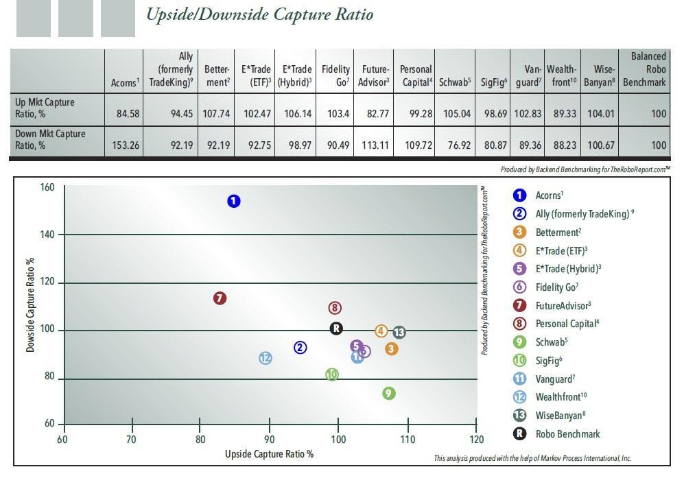 Figure 6. Upside/Downside Capture Ratios for Robo-Advisers