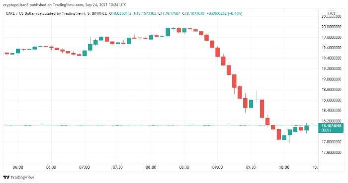PancakeSwap price analysis: We expect CAKE/USD to break the $34 resistance 1
