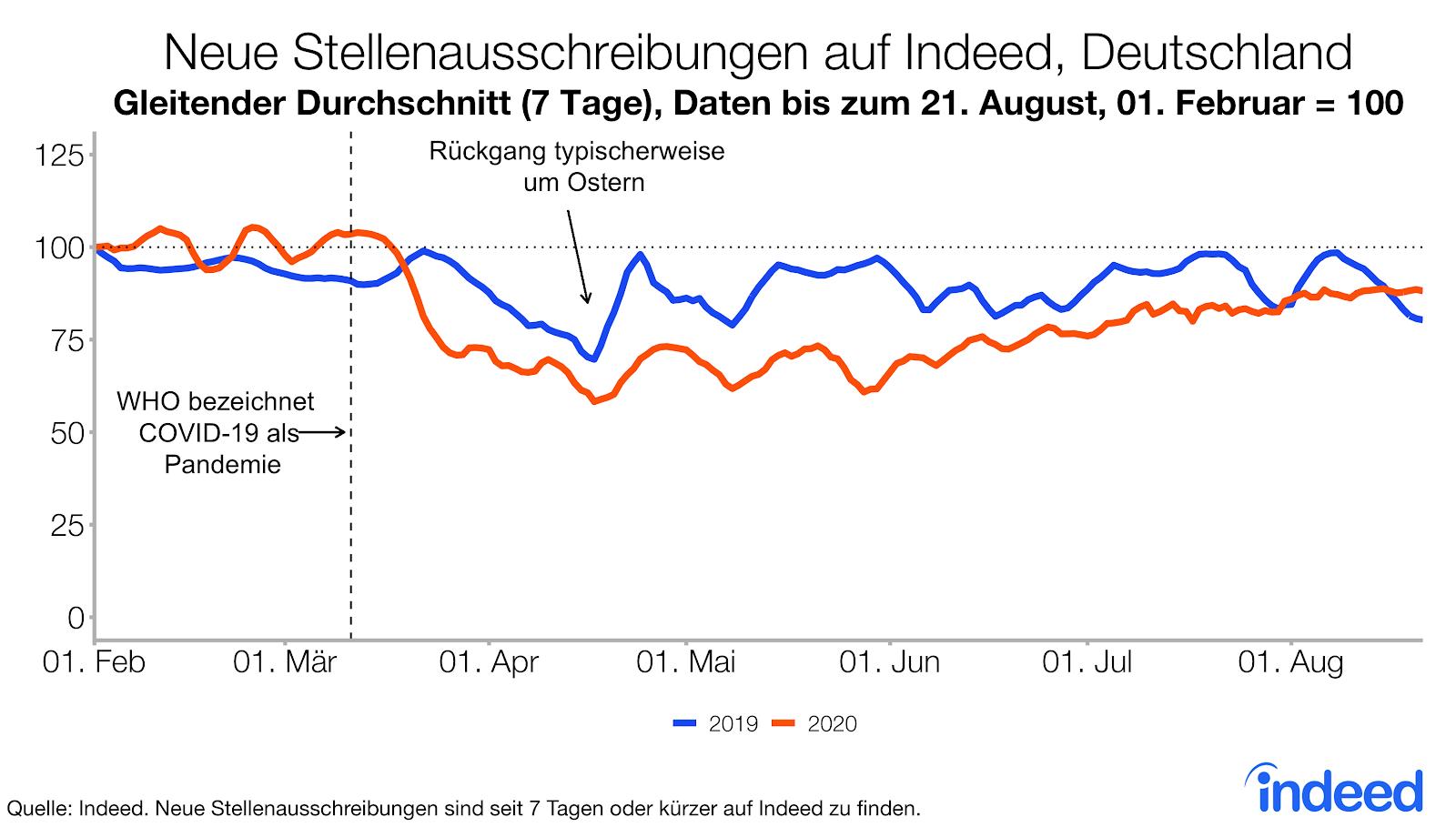 Neue Stellenausschreibungen auf Indeed in Deutschland gehen seit Beginn der Pandemie zurück
