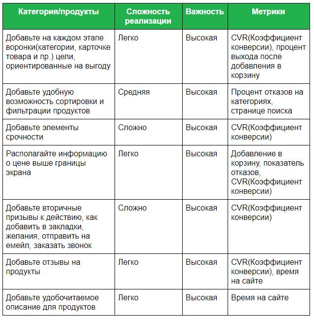 Рекомендации для категорий и карточек товаров