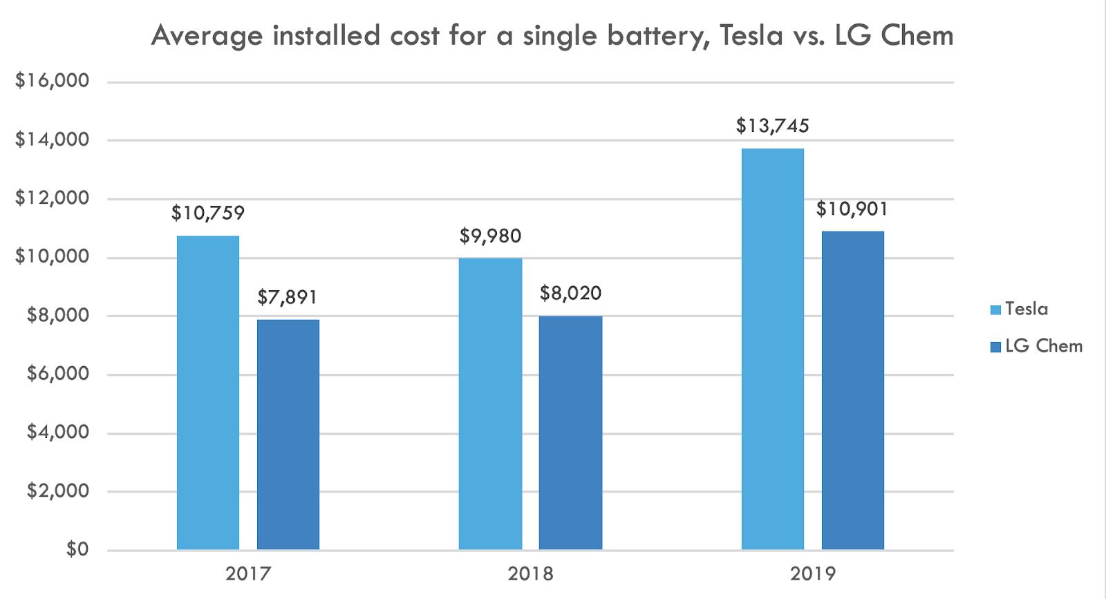 tesla vs. lg chem battery installation cost chart
