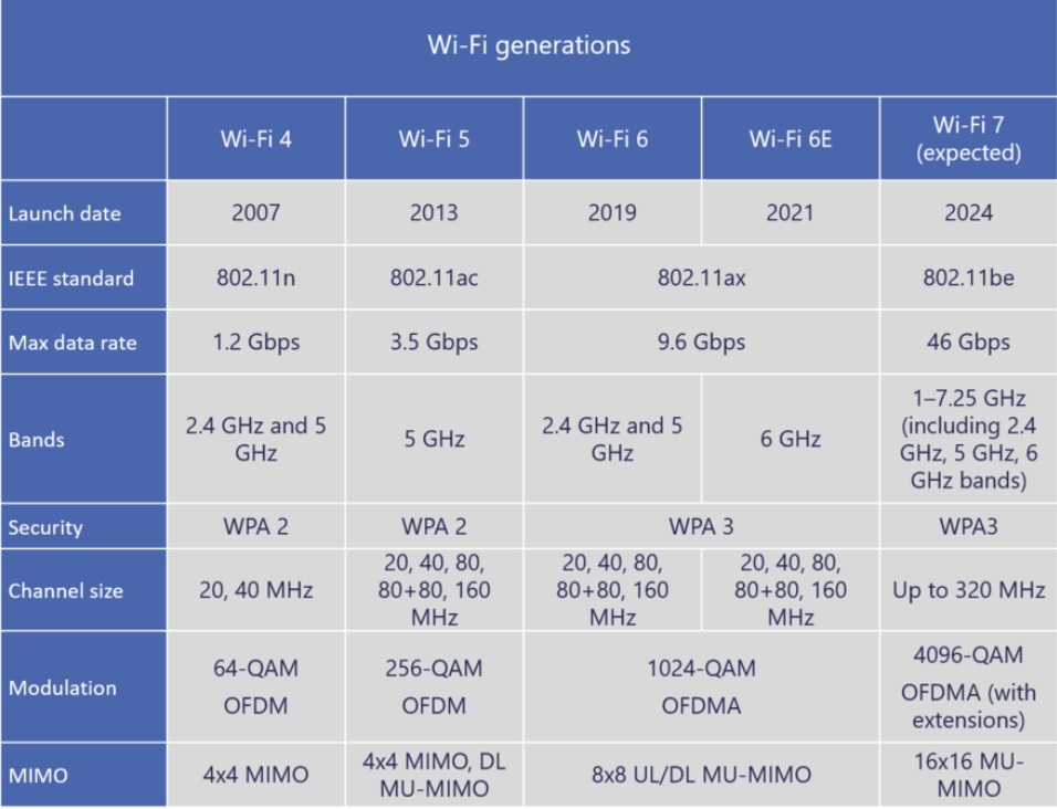 Wi-FI Next Generation