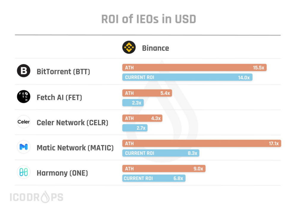 ROIs of IEOs on Binance