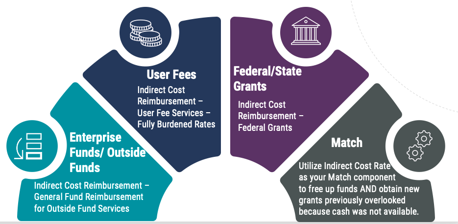 eCivis benefits of indirect costs for states visual from Feb. 10 2021 webinar