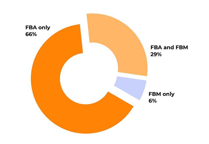 FBA-vs-FBM
